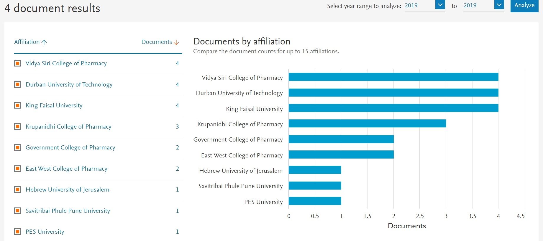 Vidya Siri College of Pharmacy Collaboration